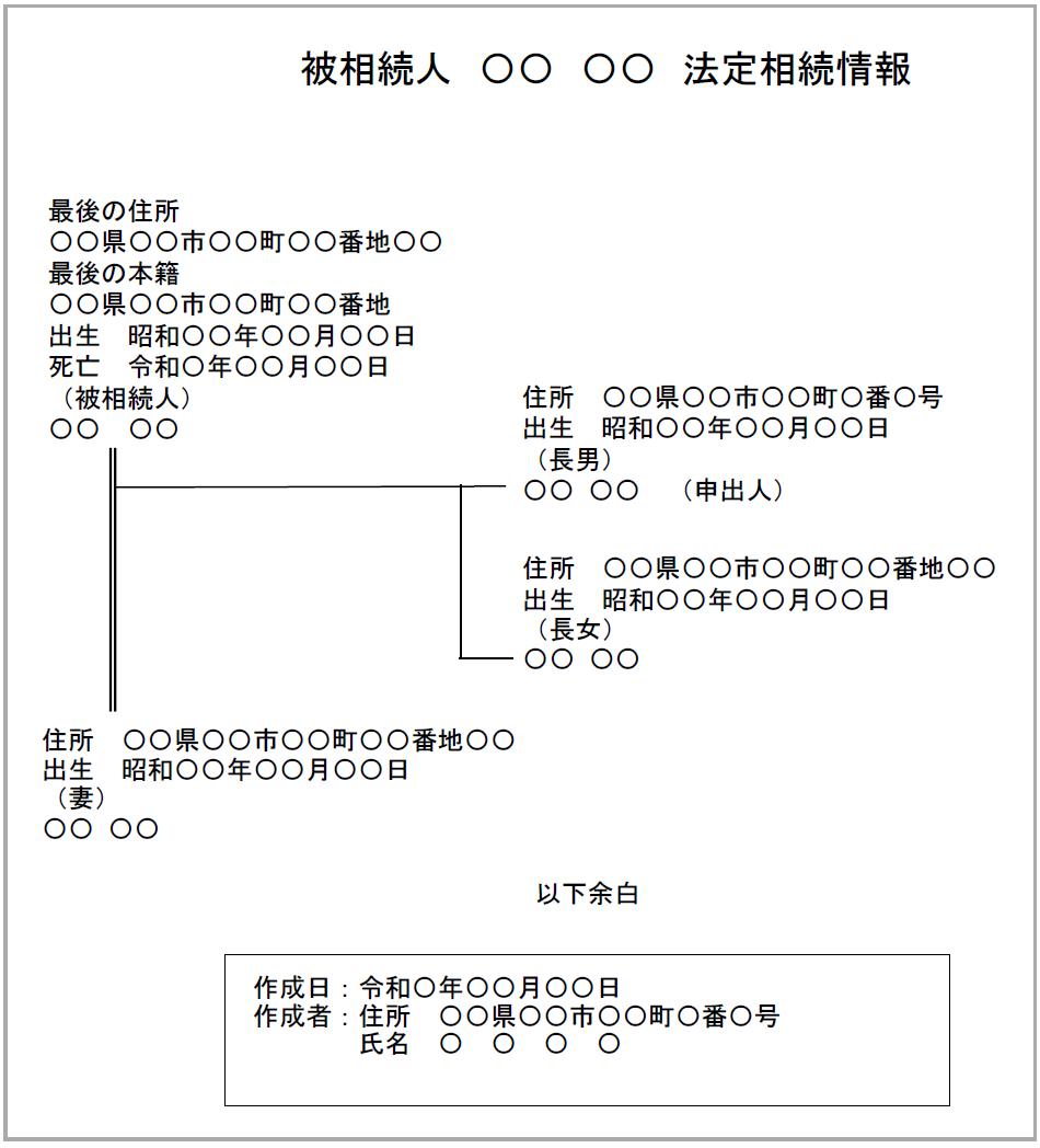 法定相続人が配偶者と子供2人の法定相続情報一覧図の見本