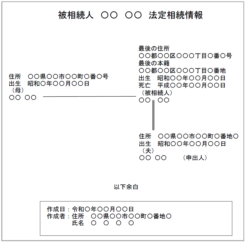 法定相続人が配偶者と母の法定相続情報一覧図の見本