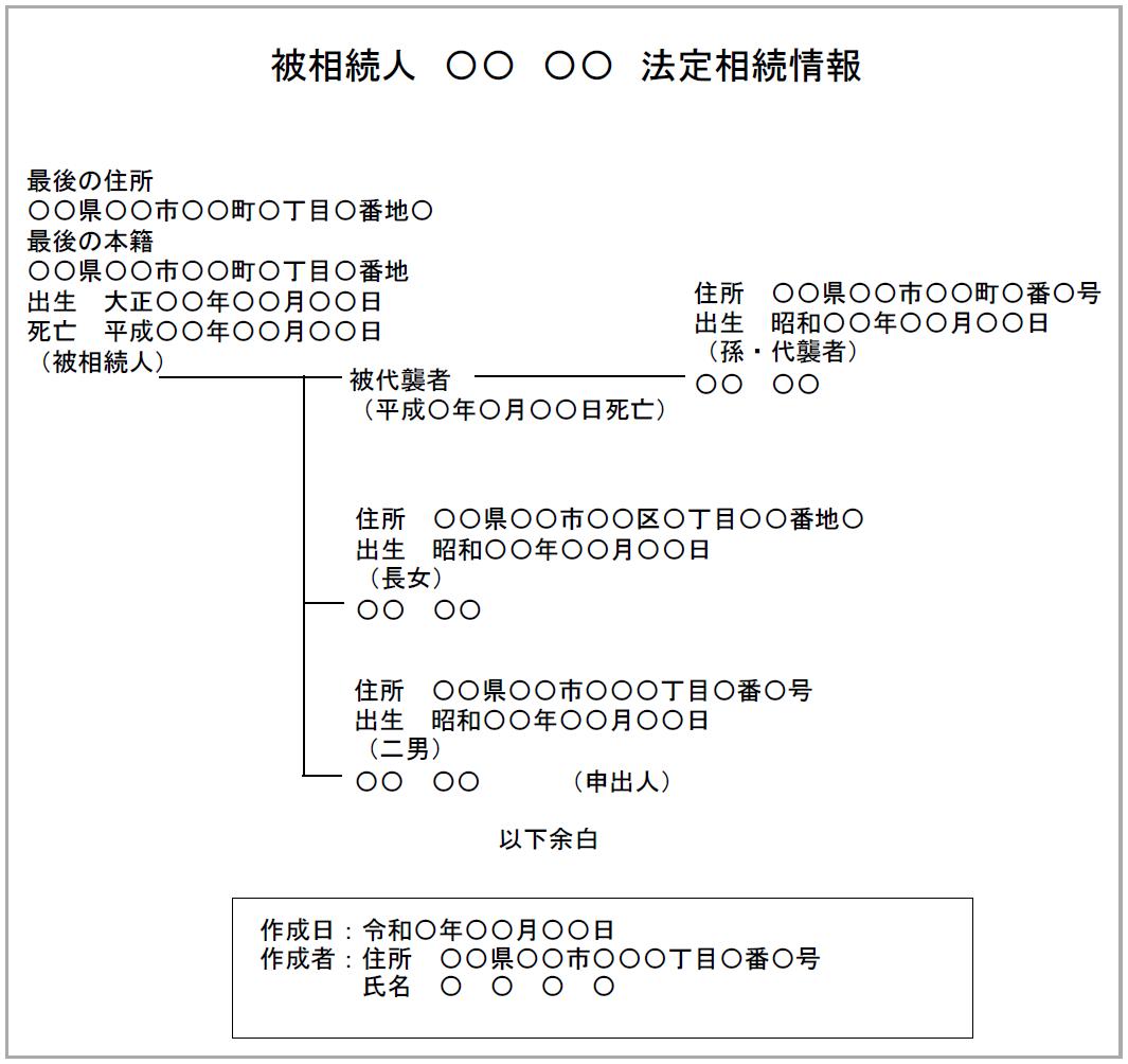 法定相続人が子供2人と孫1人の法定相続情報一覧図の見本