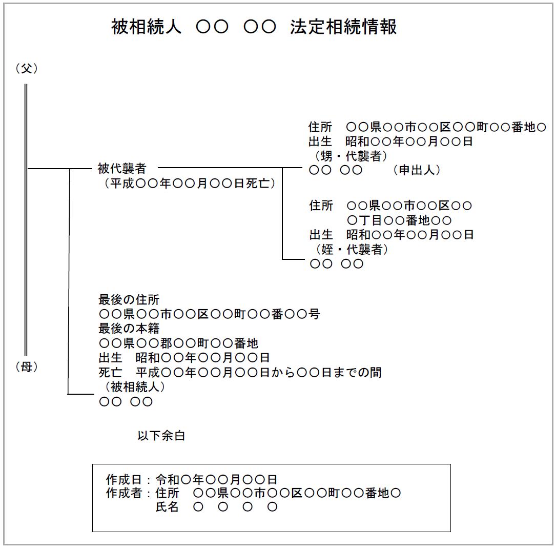 被相続人の甥姪が法定相続人の場合の法定相続情報一覧図の見本