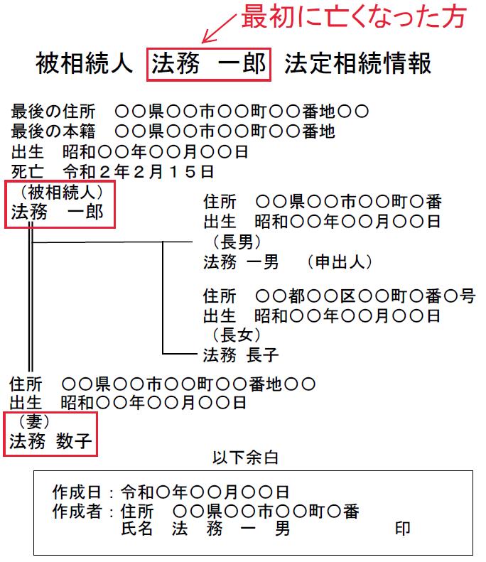 最初に亡くなった方の法定相続情報一覧図