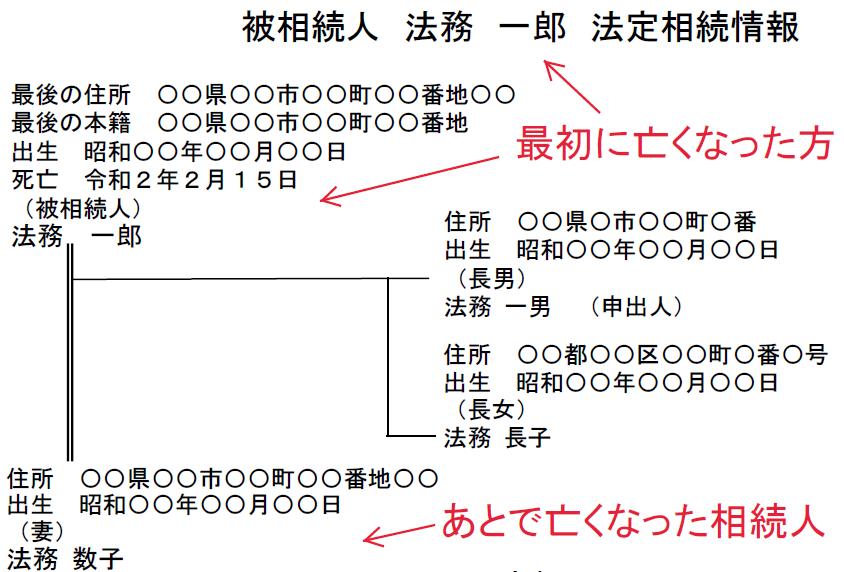 最初に亡くなった方の死亡時点の法定相続情報一覧図の例