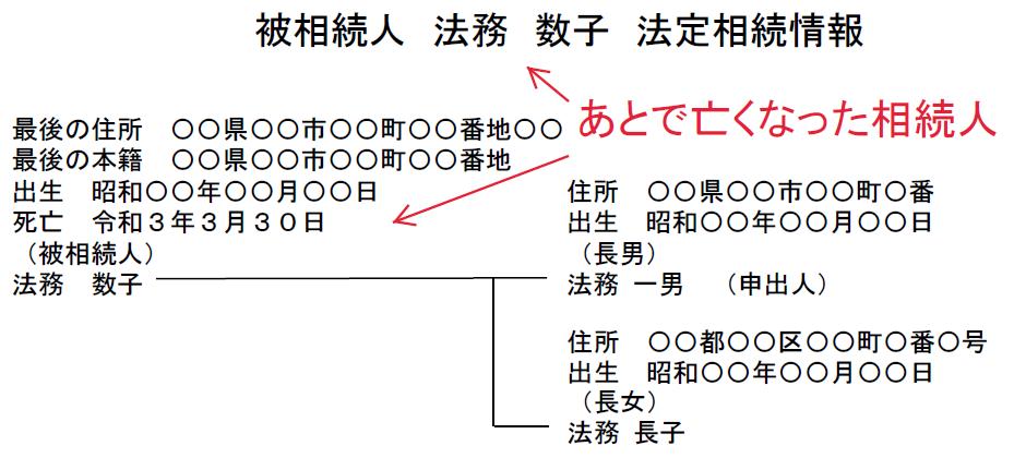あとで亡くなった相続人を被相続人とした法定相続情報一覧図の例