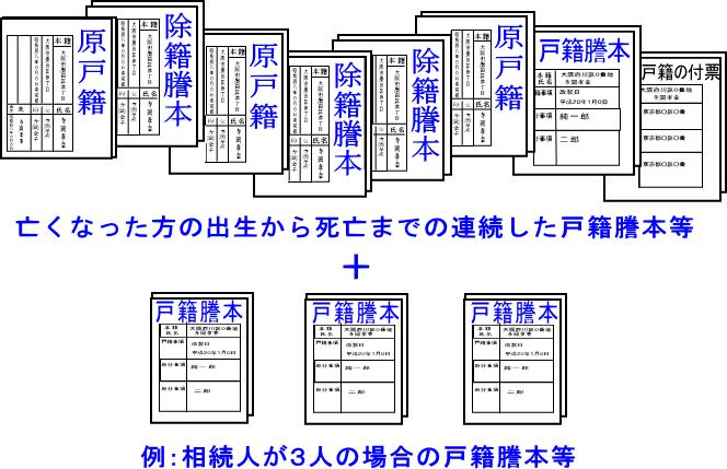 相続に必要な戸籍謄本等の原本一式の例