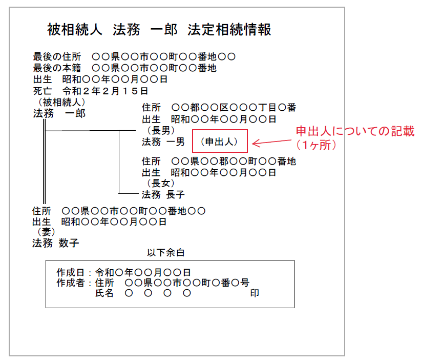 法定相続一覧図で申出人の記載箇所と記載方法