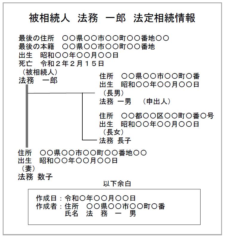 相続人の住所を記載した法定相続情報一覧図の例