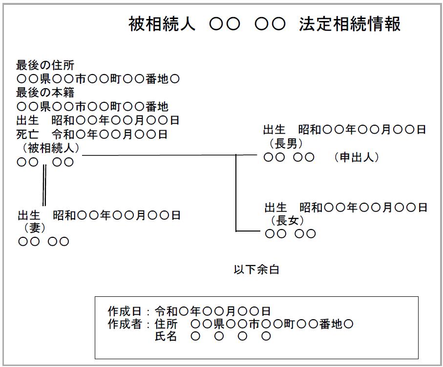 相続人の住所の記載がない法定相続情報一覧図の例
