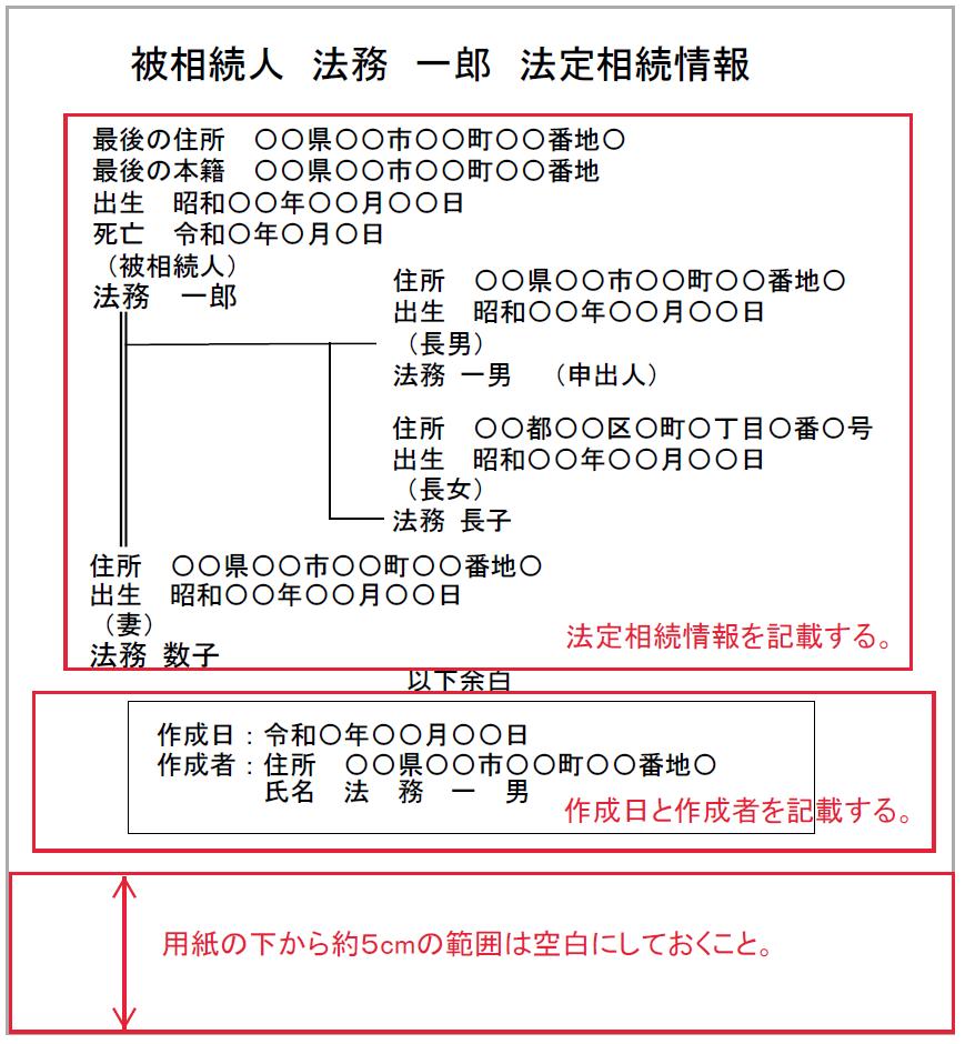 法定相続情報一覧図の作成者の記載箇所の例